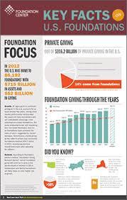 Image of Foundation Focus Paper Report